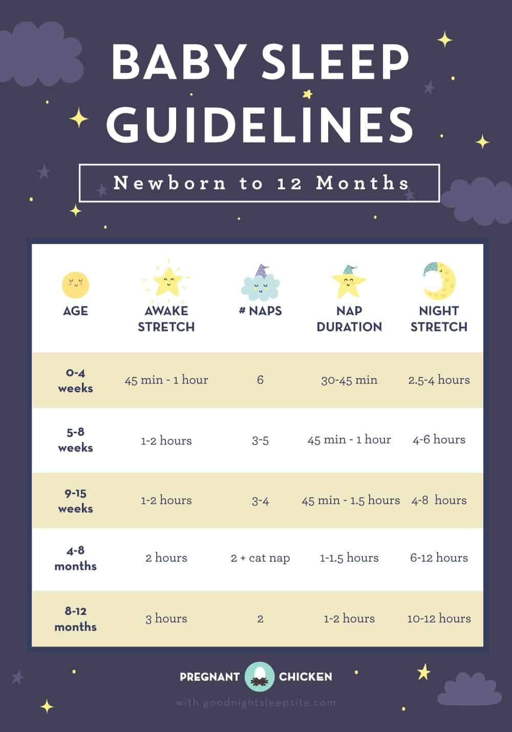 sleep guidelines 1-12 months